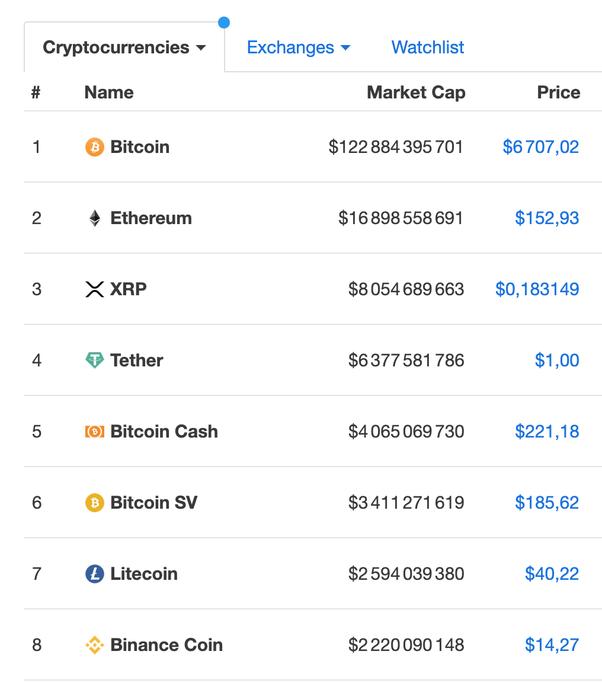 bitcoin highest market cap