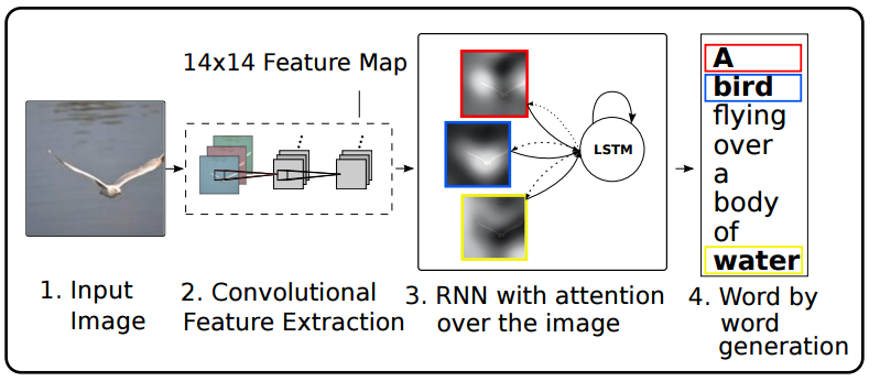 What is exactly the attention mechanism introduced to RNN (recurrent