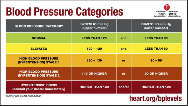 According to the American Heart Association's guideline, the blood pressure  reading of 140/70 mmHg is considered Stage 2 Hypertension.