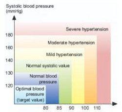 Omega 3 for high blood pressure