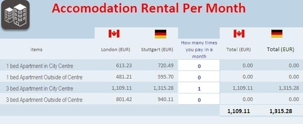 In Bahrain, what is the average monthly cost of living? - Quora