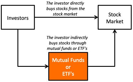 Safe investment options in india quora