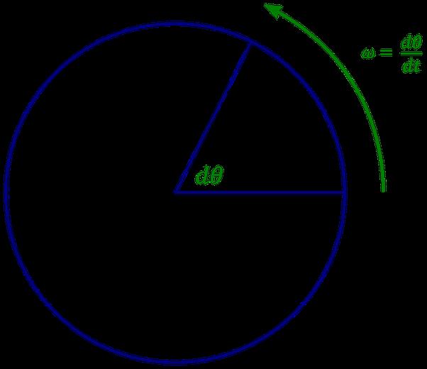 Why Do We Use The Same Symbol For Angular Velocity And Angular