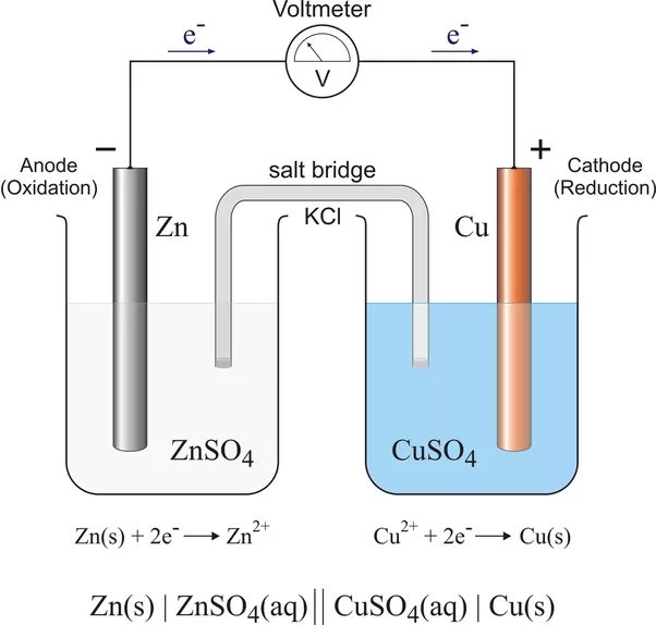 What is the function of a salt bridge and how are they built quora this image has a lot going on lets just focus on whats in the salt bridge right now it is an object containing potassium chloride that connects both ccuart