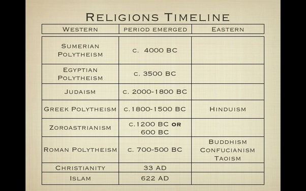 How is Hinduism the oldest religion when Kemet is the oldest