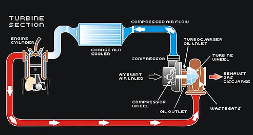 Großartig Turbo Diagramme Galerie - Der Schaltplan - greigo.com