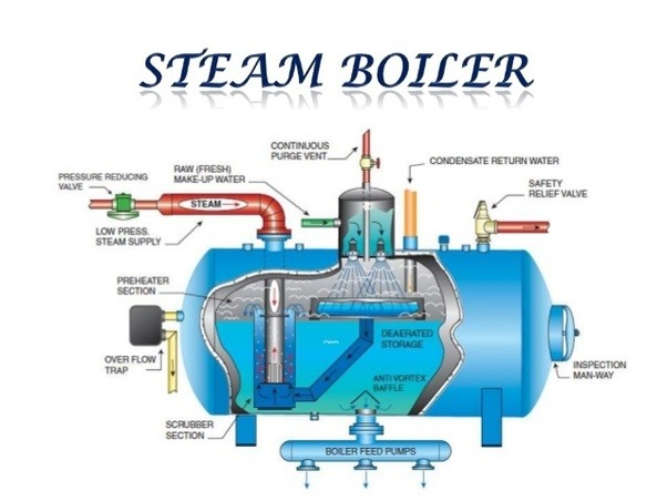 Is boiler a closed system or not? - Quora