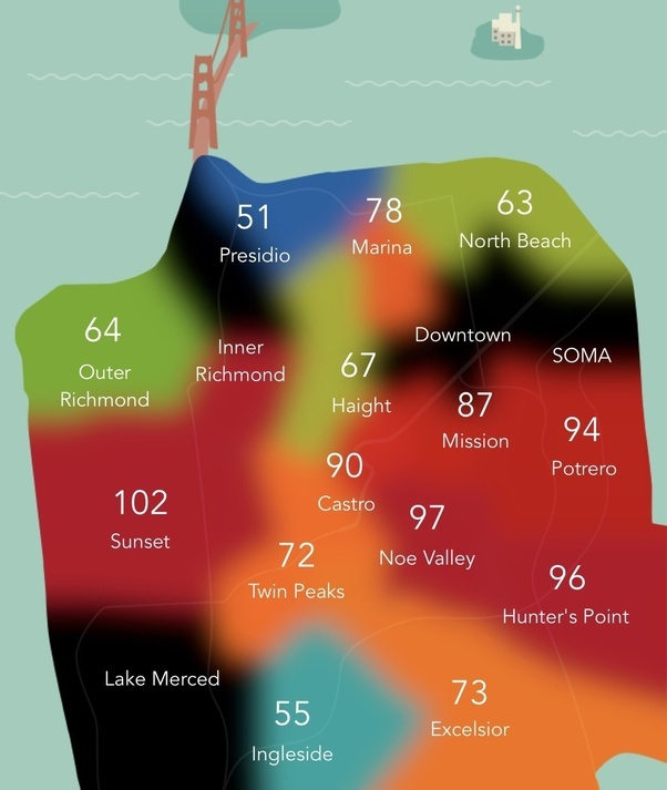 How Severe Are Temperature Variations Between San