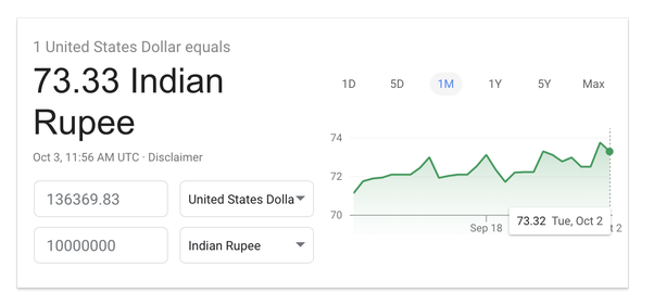1 Crore Is Now Worthy 136 369 83 Usd