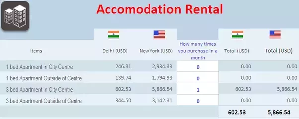 how much is the average monthly income required to live a reasonably