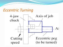 Image result for Eccentric turning in lathe