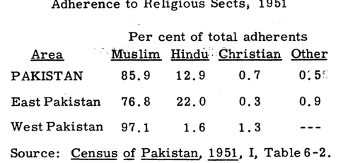Did Hindus Decline As A Percentage Of The Population In Pakistan - Population religion wise in world