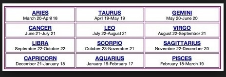 How To Determine Your Zodiac Sign Quora