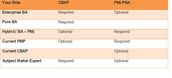Which is the best business analyst certification, PMI, PBA, or CBAP ...