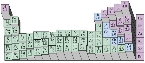 How to tell between 2 elements which one would have the higher in future just use this interactive periodic table urtaz
