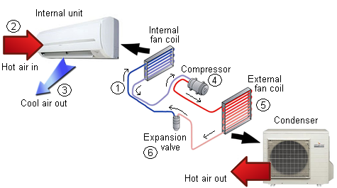 How Does An Air Conditioner Work Quora