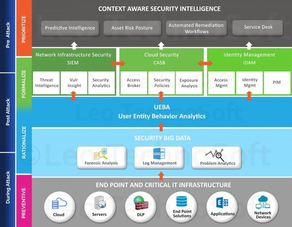 What Does The Architecture Of A Next Gen Security