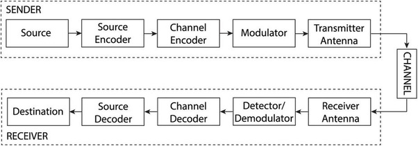 What are the uses of a block diagram quora block diagram becomes handy when you know the task of each functional unit or block in a system and now you want to study the overall system response ccuart Images