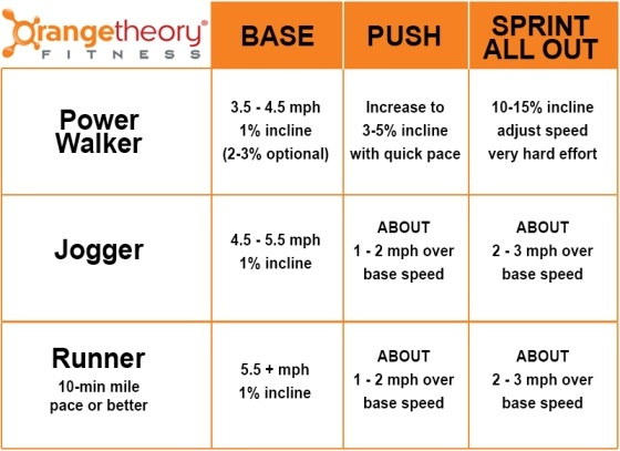 What Is The Optimal Results One Should Shoot For With Orange Theory Fitness Time In Each Zone
