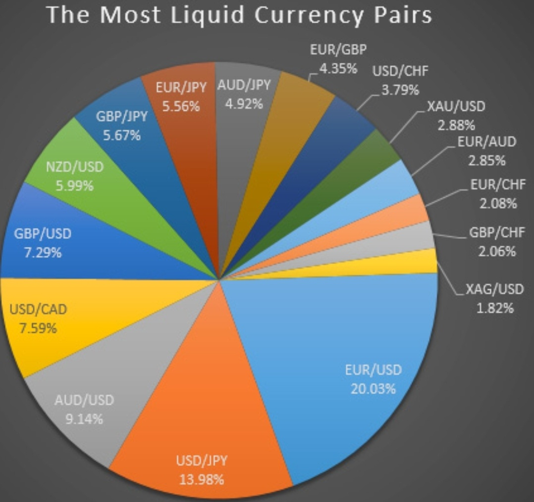 The Higher Trading Volume Stabler Currency USD Is King