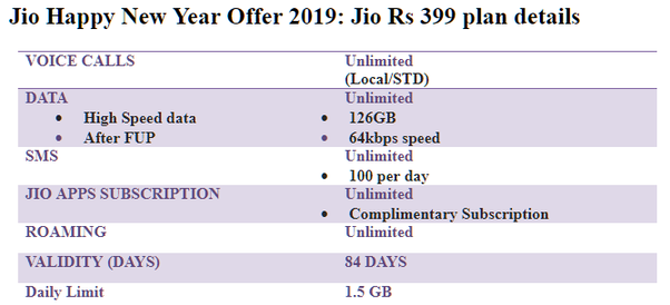 Which is better, Airtel 399 or Jio 399? - Quora