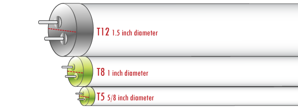 What Are The Differences Between Led Tubes T5 And T8 Quora