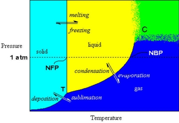 How To Draw A Phase Diagram Of A Normal Boiling Point Quora