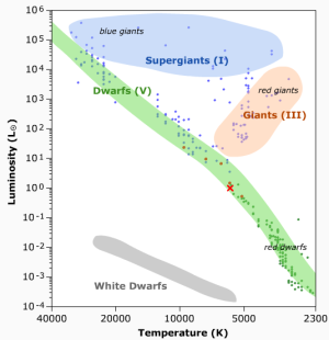 What is the Hertzsprung–Russell diagram? - QuoraQuora