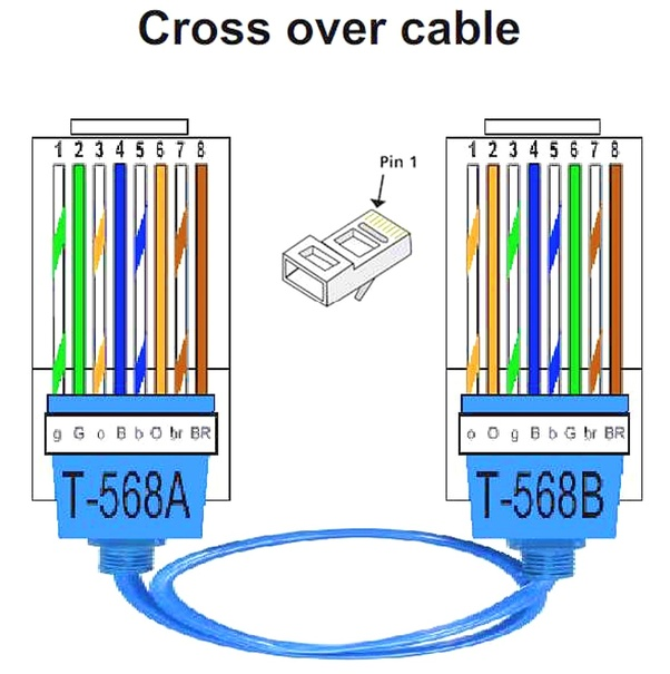 What is the use of a straight through and    crossover       cable    in a puter work   Quora