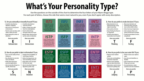Esfj and infj compatibility