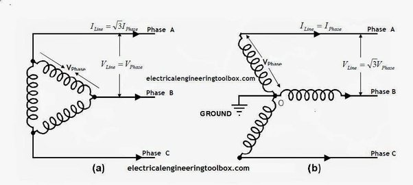 How to connect 3 phase motors in star and delta connection ...  Phase Delta Wiring Diagram on 3 phase sine wave diagram, 3 phase delta with ground, 3 phase motor connection diagram, delta connection diagram, 3 phase delta transformer, 3 phase delta corner ground, 3 phase delta phasor diagram, 3 phase power, 480 volt delta diagram, 3 phase nec color code, 3 phase y wiring-diagram, 3 phase system, open delta diagram, 3 phase service entrance diagram, 3 phase delta vs wye, 3 phase wye-delta diagram, 3 phase delta generator, 3 phase wiring schematic, 3 phase motor circuit diagram, 3 phase open delta,