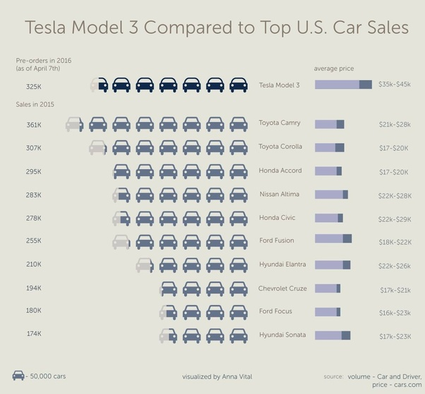 How did Tesla report a profit for Q3 2018? Is it possible ...