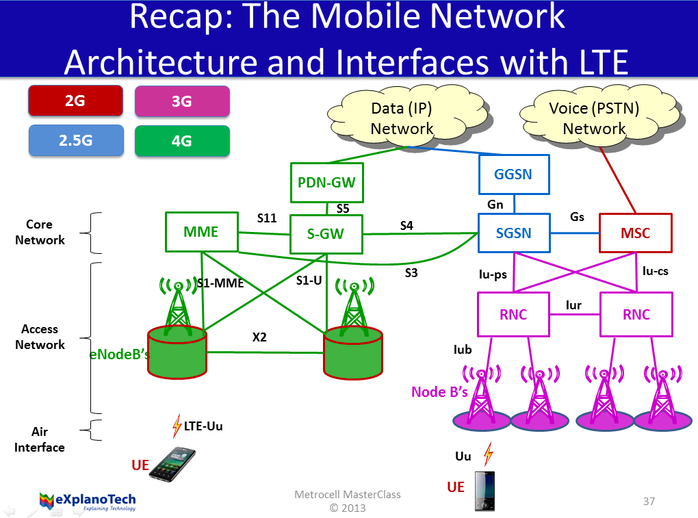 What is Telecom Infrastructure technology? - Quora