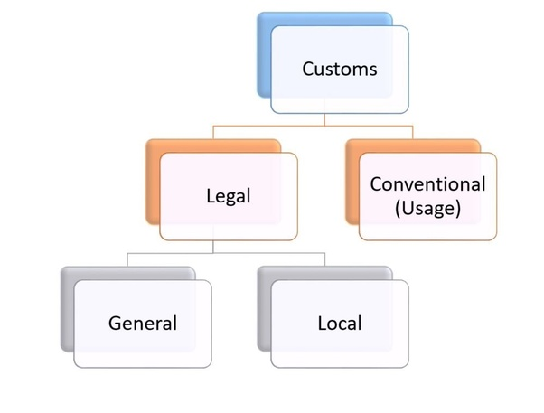 characteristics of customary law