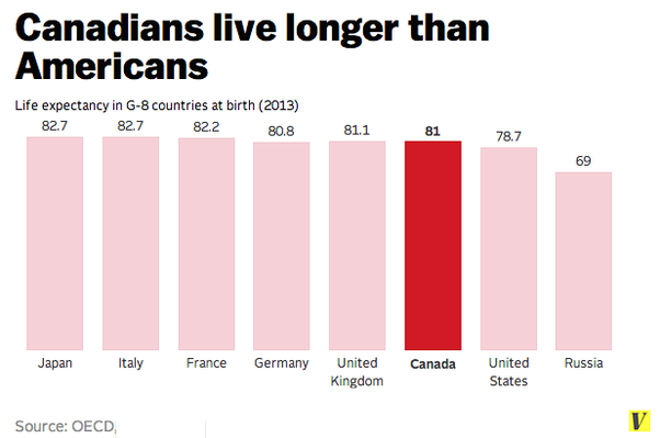 healthcare us v canada Difference between healthcare us and canada health care is a very important concern for a growing number of people all over the world, and nowhere is this better exemplified than in the us and canada.