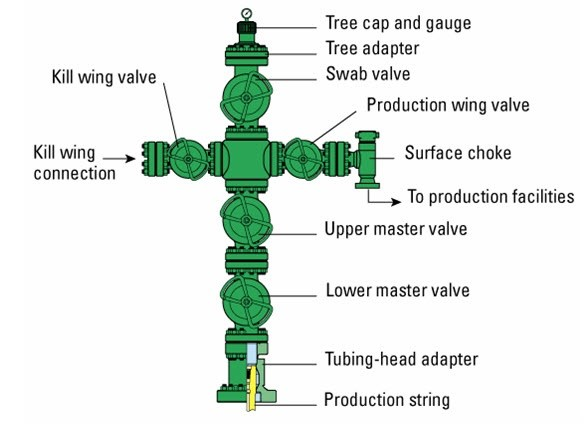 What Are The Functions Of Christmas Trees In Oil And Gas