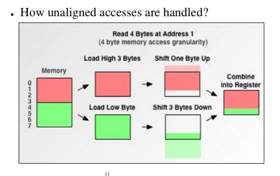 how does computer memory work pdf