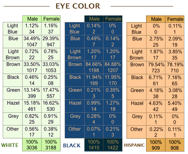 What Is The Most Common Eye Color In America Quora