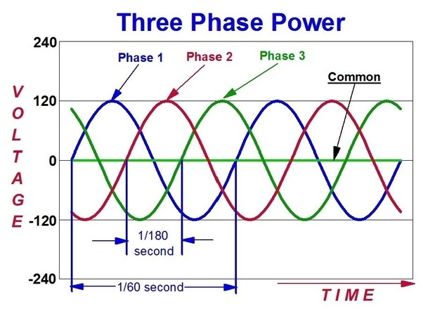 What is three phase power? - Quora