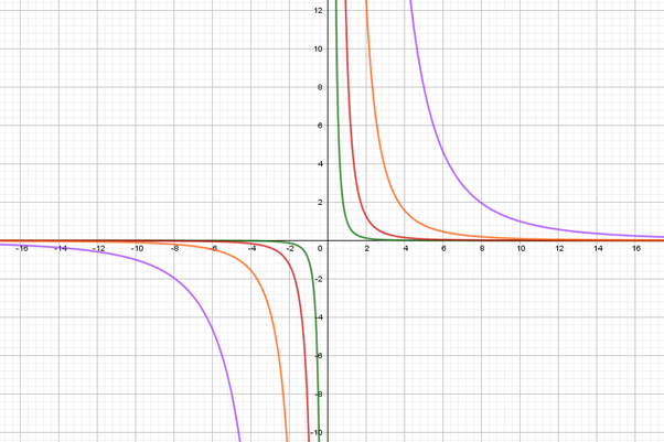 What will be the graph for the equation y=k/x^3? - Quora