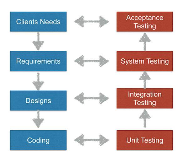 Uat Best Practices Diagram - House Wiring Diagram Symbols •