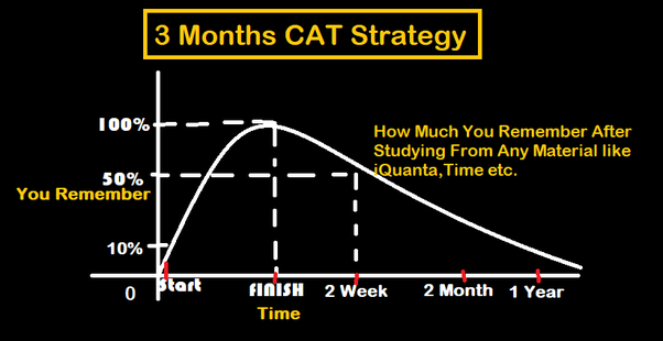 What should be my strategy if I am aiming CAT 2018? - Quora