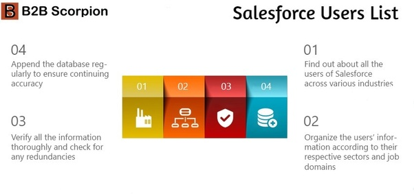 Is there a list of companies that use the Salesforce users list? - Quora