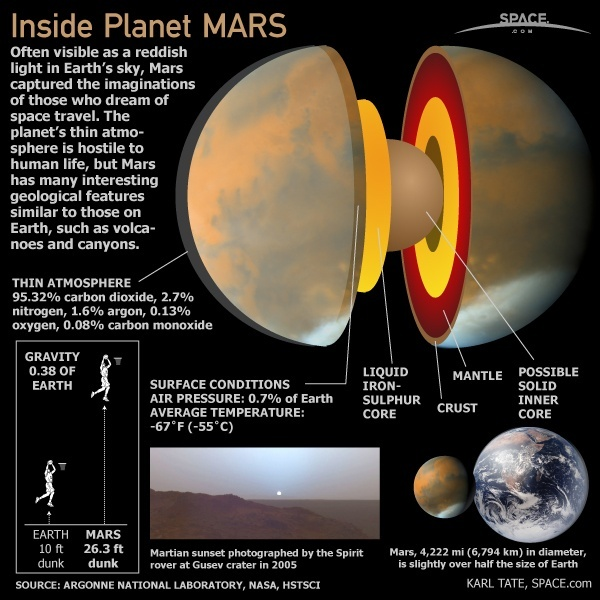 is there life under the surface of mars given that the core of mars rh quora com Mars Compared to Earth Mars Label