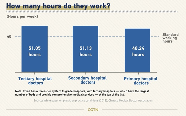 What is the salary of a doctor in China? - Quora
