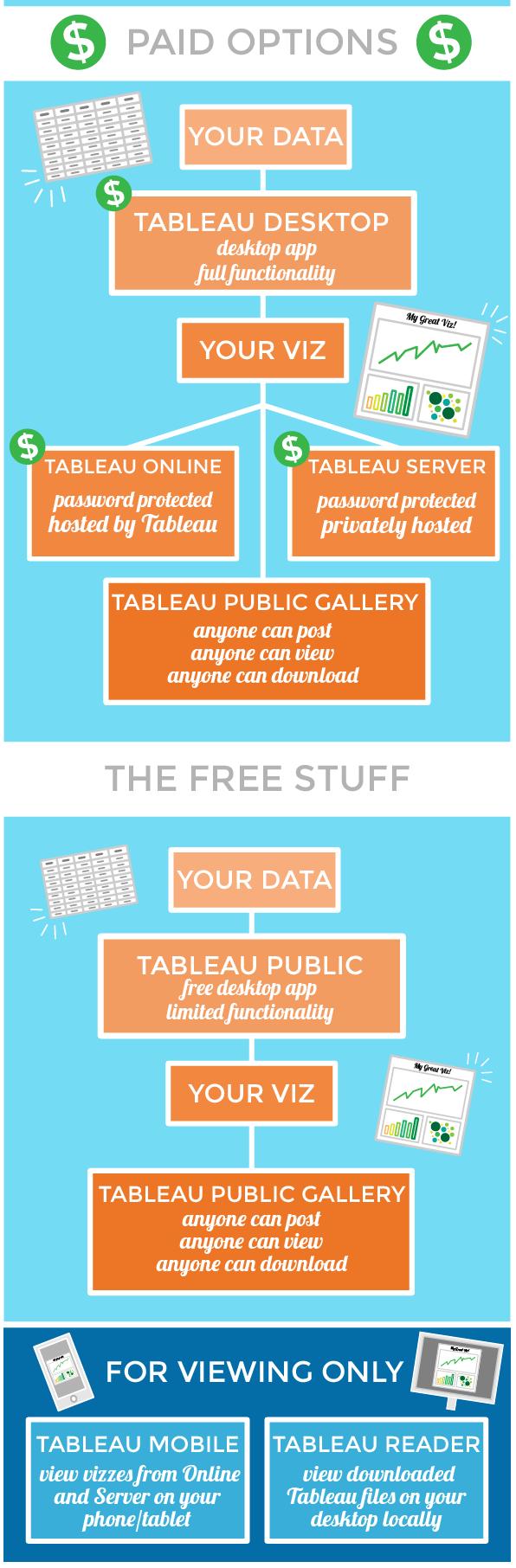 What Can Tableau Desktop Do That Tableau Public Can T Quora