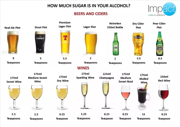 Low Sugar Alcohol Drinks