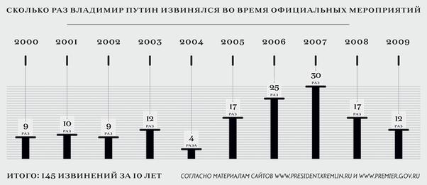 President Putin public apologies in 2000-09