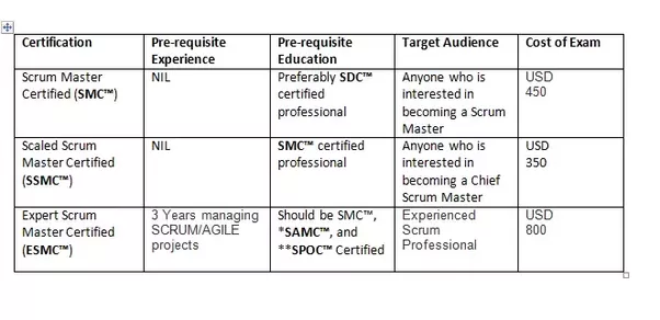 how much does the scrummaster exam cost? - quora