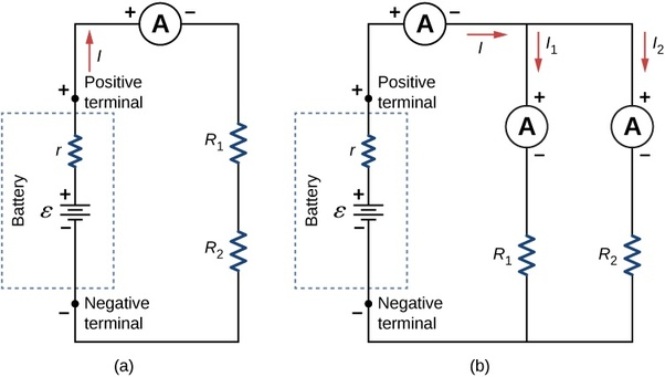 an ammeter is always connected in the series of the circuit element to  measure the current  the ammeter has very low resistance so that the  minimum voltage